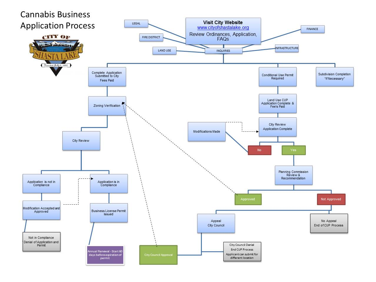 Cannabis Business Application Flow Chart Opens in new window